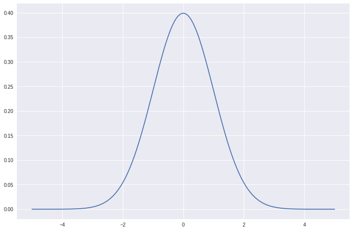 Plotting Distributions with matplotlib and scipy – A Journey